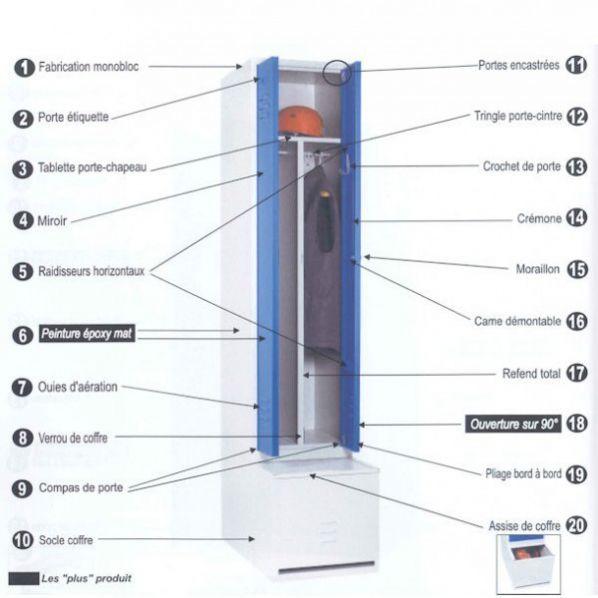 Vestiaires monoblocs sur coffre industrie salissante for Vestiaires industriels
